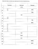 Converting Fractions, Decimals & Percents - WKST (7.NS.2;Math. Pract. 1,3,4,5,7)