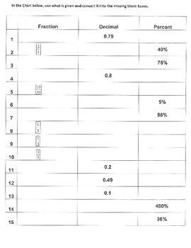 Converting Fractions, Decimals & Percents - WKST (7.NS.2;M