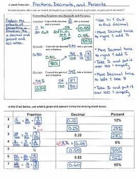 Converting Fractions, Decimals and Percents - Corn. Notes (7.NS.2; MP.1,3,4,5,7)