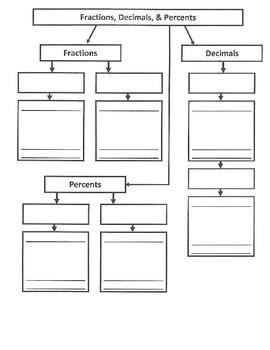 Converting Fractions, Decimals and Percents - Flow Map (7.NS.2; MP.1,3,4,5,7)