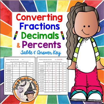 Terrific Converting Fractions Decimals And Percents Table Worksheet Fdp Conversions Download Free Architecture Designs Pushbritishbridgeorg