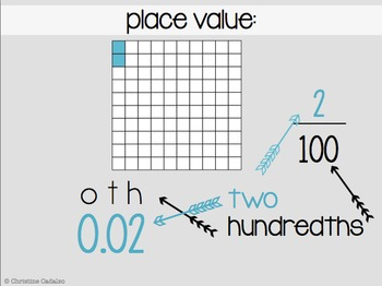 Converting Fractions to Decimals Lesson