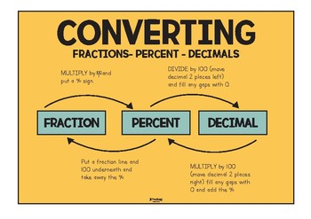 Converting Fractions to Decimals Display Poster