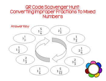 Converting Improper Fractions to Mixed Numbers (1/3, 1/6, 1/12)
