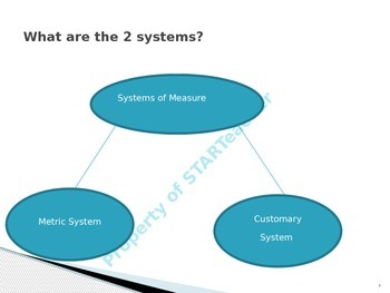 Converting Length- Customary and Metric Systems