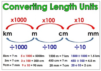 Converting Length Units Poster (Freebie)