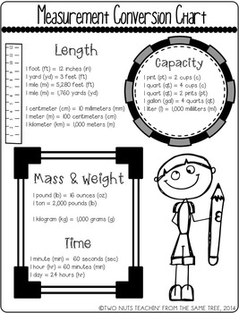 Converting Measurements with the Common Core: Metric & Customary System