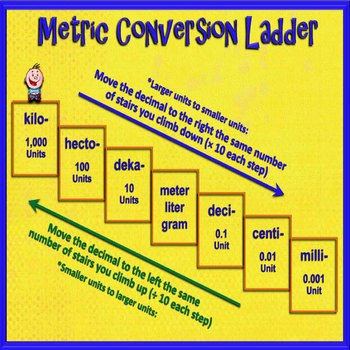 Converting Metric Units of Measure (Resource pack only)