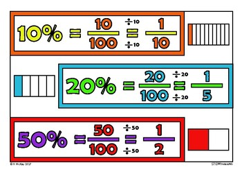 Converting Percent to Fraction Poster, Elementary, Middle School Math