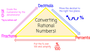 Converting Rational Numbers