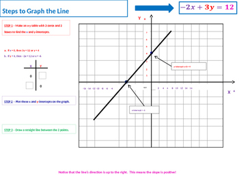 Converting Slope Intercept Form Equations to Standard Form