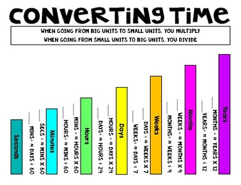 Converting Time Anchor Chart