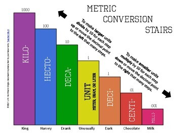 Converting Units of Measurement and Metric Posters
