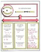 Converting Verbal Phrases to Algebraic Expressions Doodle Graphic Notes