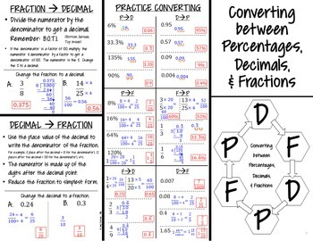 Converting between Percentages, Decimals and Fractions Foldable