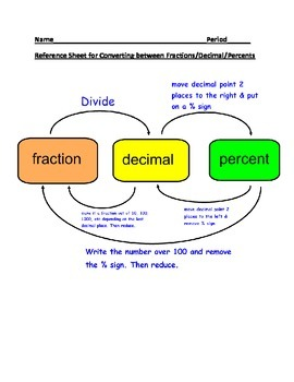 Converting between fractions/decimals/percents reference sheet