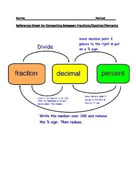 converting between percents decimals and fractions pdf