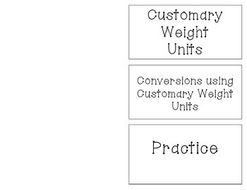 Converting within Customary Units of Weight Foldable