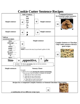 Cookie Cutter Sentence Recipes