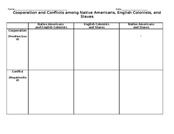 Cooperation and Conflicts Between Native Americans, Slaves, and Europeans