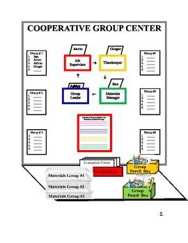 Cooperative Groups: Responsibilities and Procedures