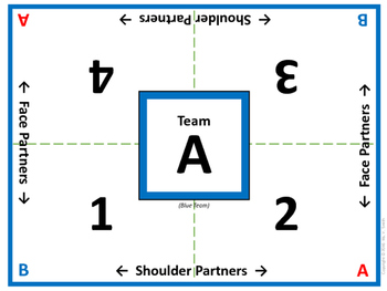Cooperative Learning Table Mats (Color Team Letters A-F)
