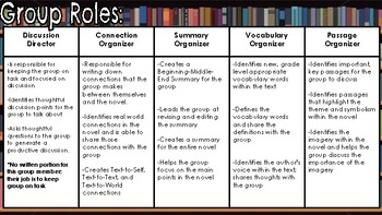 Cooperative Literature Circle: A Group Project for ANY Novel