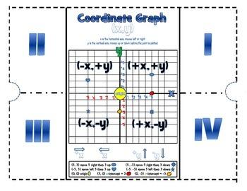 Coordinate Graph
