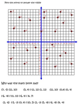 Coordinate Graphing Cryptogram Worksheets and Activity