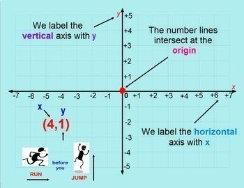 Coordinate Grid Plane Graphing Points 4 Four Quadrants Smartboard Lesson