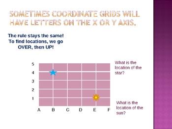 Coordinate Grids