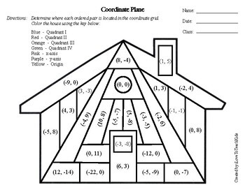 Coordinate Plane Grid Coloring Activity - GREAT REVIEW & Test Prep