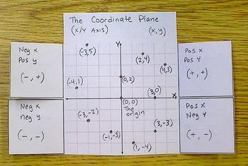Coordinate Plane Guide