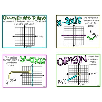 Coordinate Plane Notes and Posters Bundle