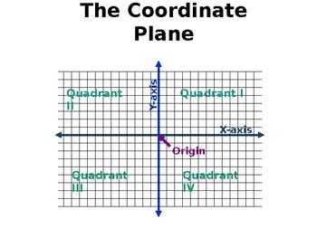 Coordinate Plane with Finding Area and Perimeter of Rectangles