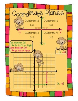 Coordinate Planes Poster