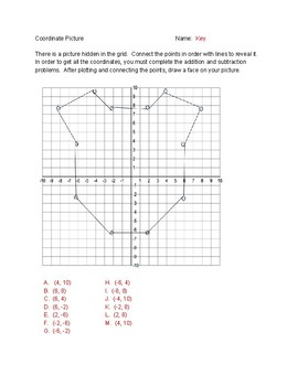 Coordinate picture with adding and subtracting integers