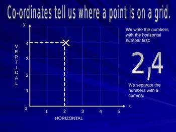 Coordinates (x,y)