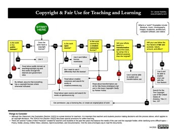 Copyright & Fair Use for Teaching and Learning
