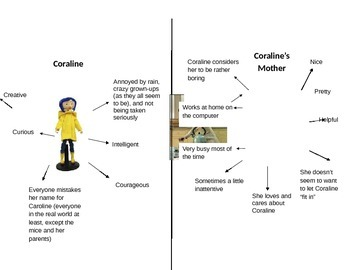 Coraline By Neil Gamon - Resources