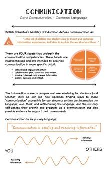 Teaching the Core Competencies - Communication