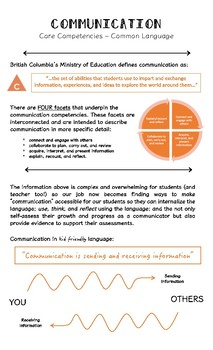 Teaching the Core Competencies - Communication