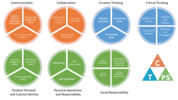Core Competencies - Facets Chart