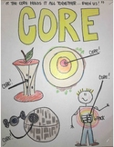 Core Competencies - Why CORE?