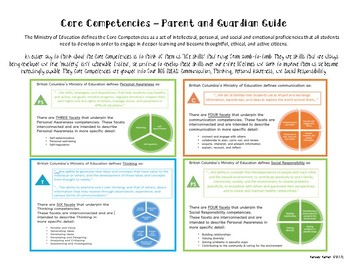 Core Competencies for Parents - Ministry Version