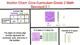 Core Curriculum Aligned 2nd Grade 2.1-2.4 Base Ten Operations
