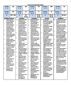 Core French Grade Rubric Assessment