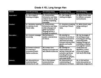 Core French Long Range Plans -Ontario Curriculum