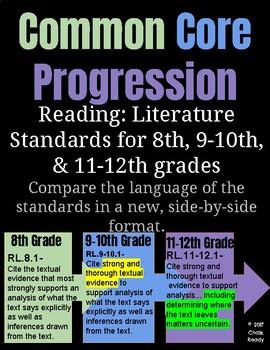 Common Core Standards Progression of 8, 9-10, 11-12 Reading: Literature