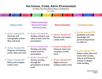 Core Standards At-a-Glance Bundle (Common Core, NGSS, and Core Arts)